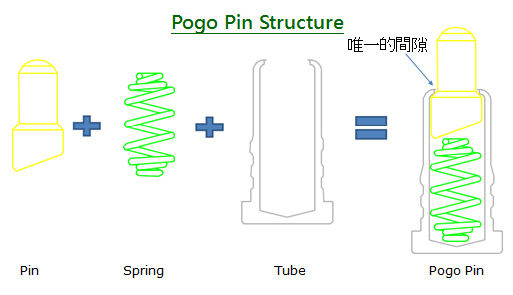 Pogo pin structure